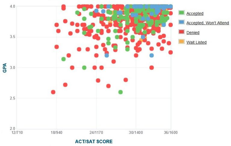 Pomona College GPA, SAT and ACT Data for Admission