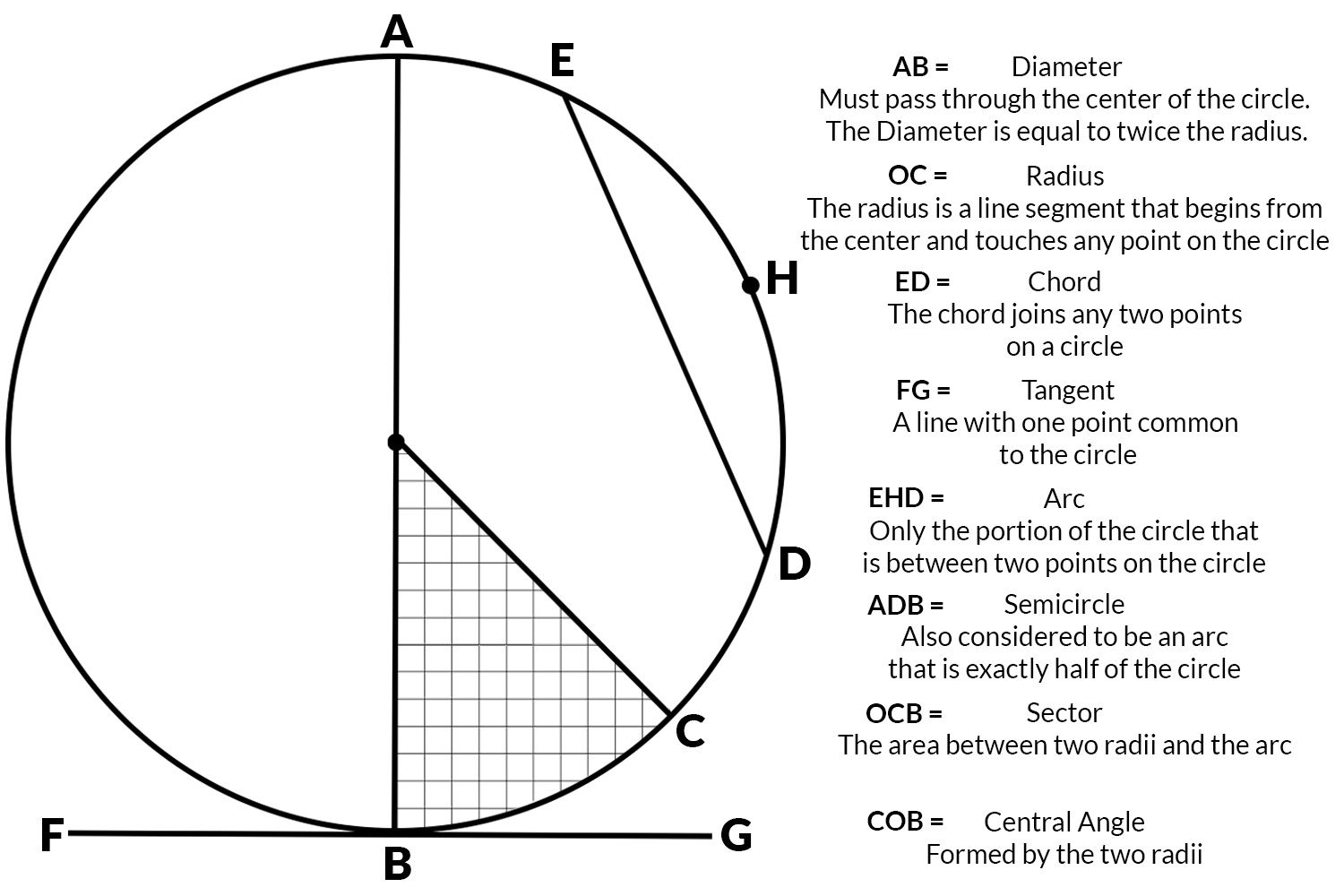 Geometry of a circle area diameter radius circumference hexwebz Choice Image