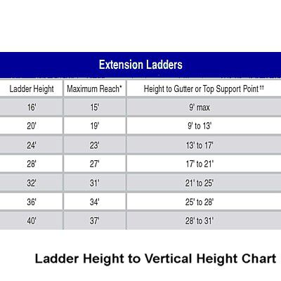 How To Choose And Use The Right Ladder For For Safe Work