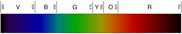 This is a linear representation of the visible spectrum of light.