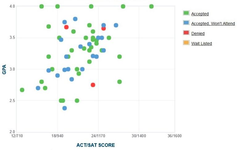 Georgian Court University GPA, SAT and ACT Data for Admission