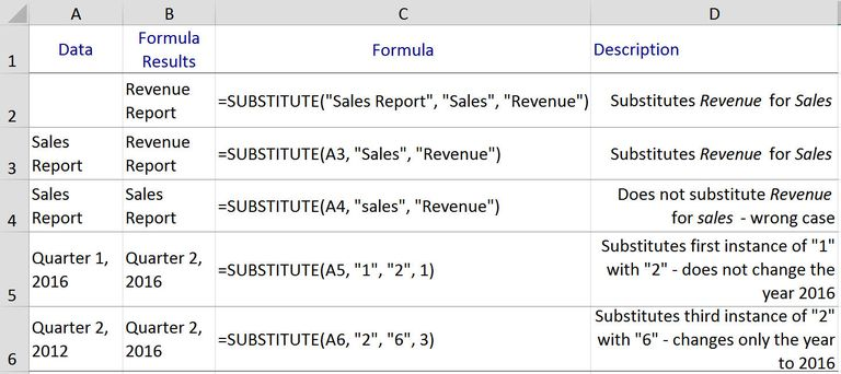 Substitute or Change Characters with Excel's SUBSTITUTE Function