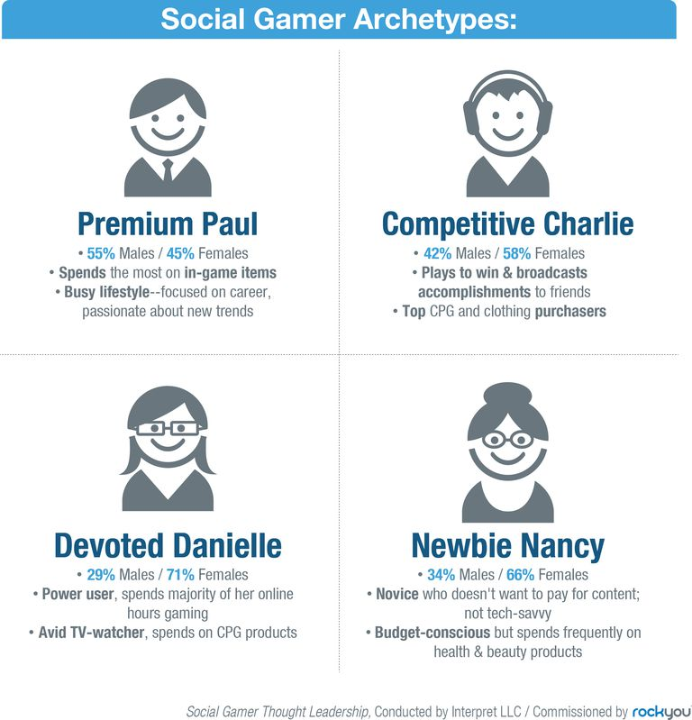 social gamers archtypes