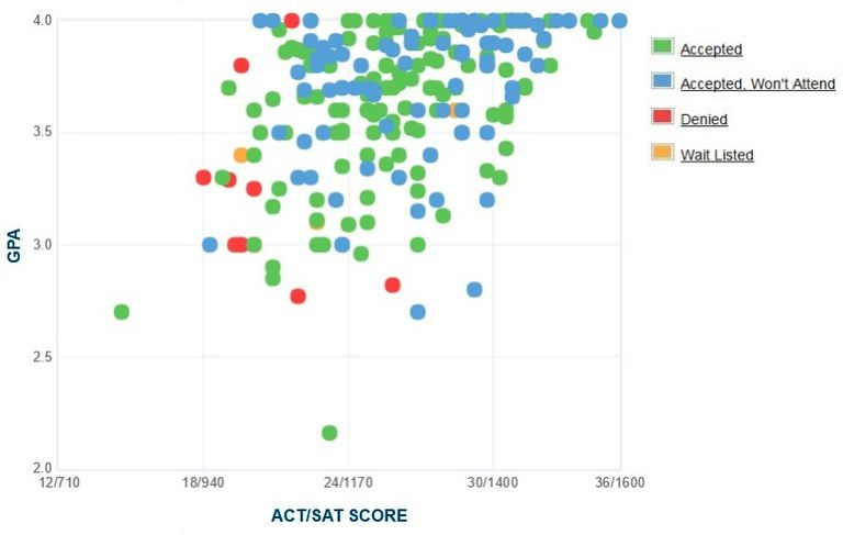 Westmont College GPA, SAT Score and ACT Score Data for Admission.