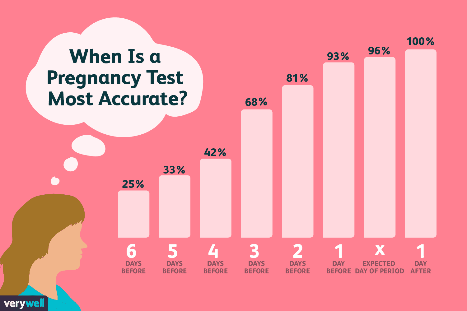 Accuracy of Home Pregnancy Tests
