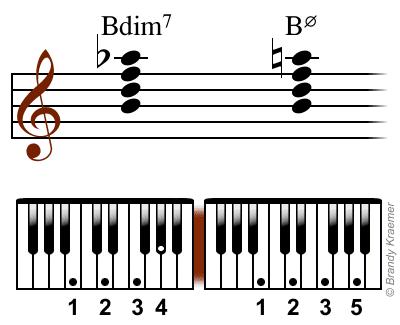 Bdim7 notes: B D F Ab