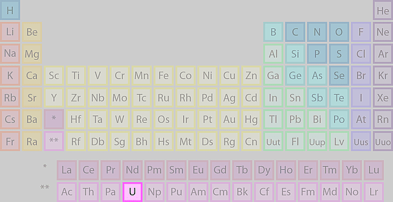 Uranium's location on the periodic table of the elements.