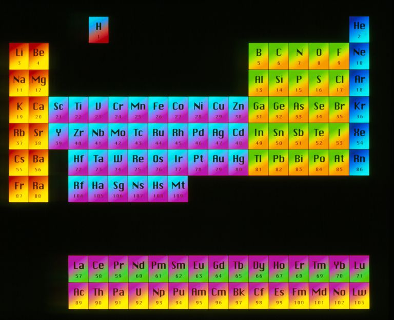 periodic law definition in chemistry - Periodic Table Of Elements Definition