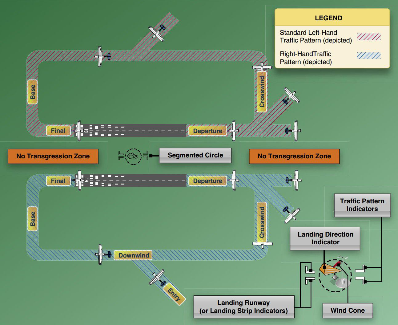 Aviation medical exam disqualifying medical conditions airport traffic pattern xflitez Images