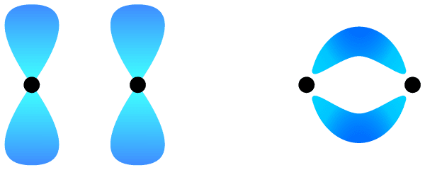 Pi bonds are formed between two adjacent atom's p-orbitals.