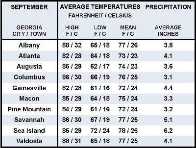 Average September Weather Information for Ten Georgia Locations
