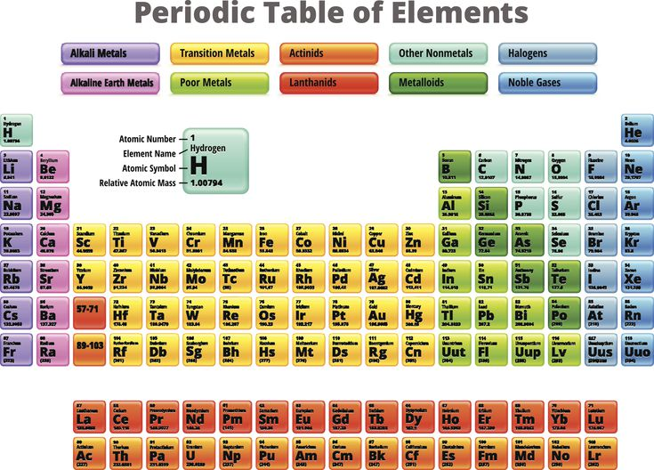 Periodic table gases best table 2018 periodic table of phase state solid liquid gas at 20 c 700 urtaz Choice Image