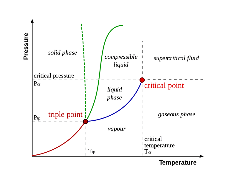 A phase diagram indicates the temperature and pressure of the triple point.