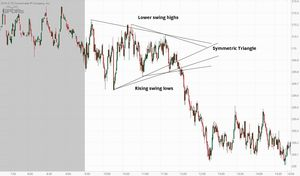 symmetric triangle on 1-minute chart