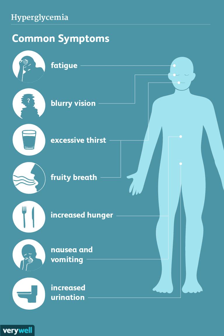 hyperglycemia symptoms