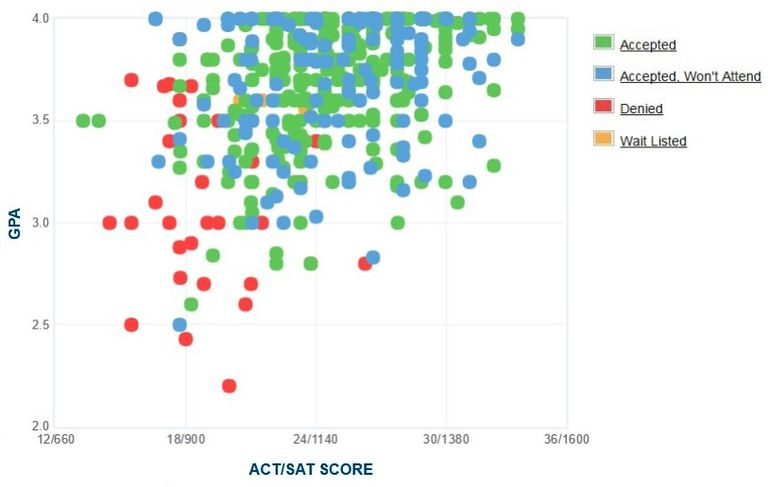 Berry College GPA, SAT and ACT Data for Admission