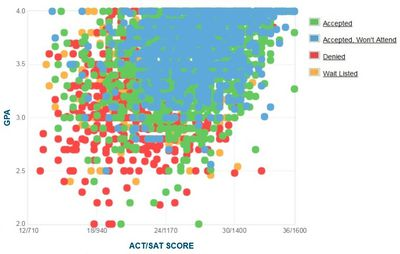 Baylor University GPA SAT and ACT Scores for Admission