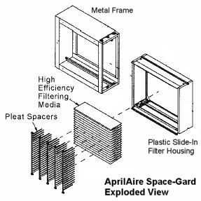 replacing an aprilaire space gard 2200 furnace filter. Black Bedroom Furniture Sets. Home Design Ideas