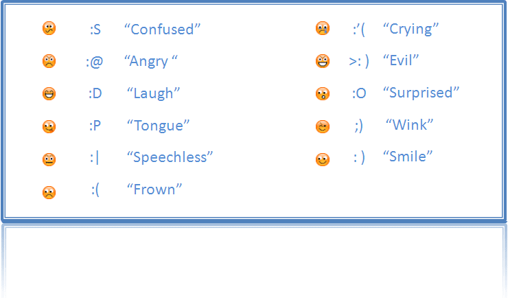 Emoticon image and meanings