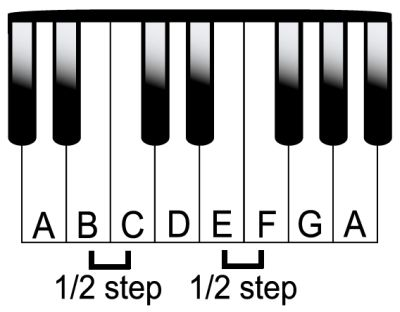 A minor scale on the piano.