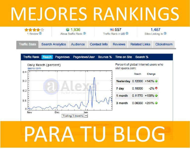 Mejores rankings para tu blog: ALEXA