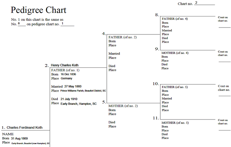 How to fill out a genealogy pedigree chart