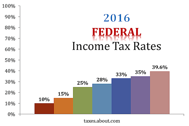 Chart showing the seven federal tax brackets for 2016