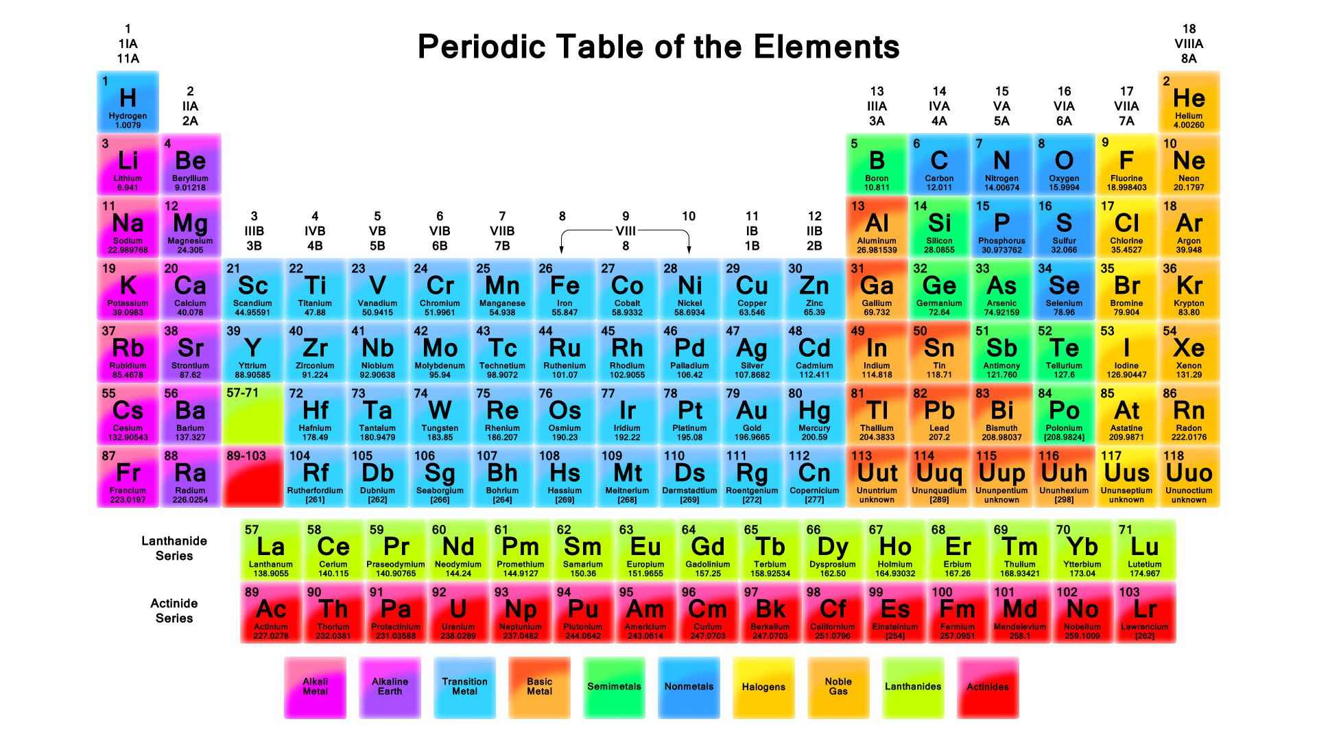 Element families of the periodic table learn how to use a periodic table urtaz Images