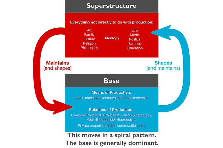 Base And Superstructure Definition Of Marxs Terms