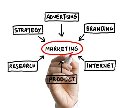 Writing The Marketing & Sales Strategies Section Of Your Business Plan
