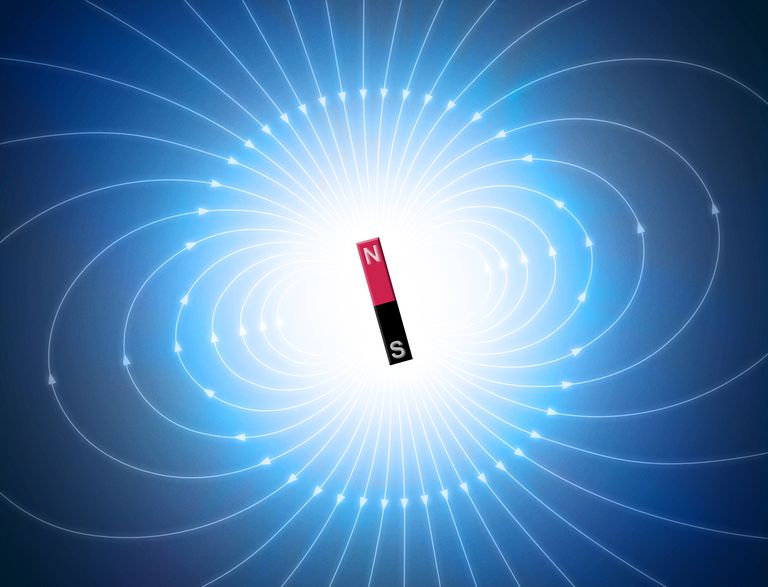 This dipole magnetic field indicates the direct an electric charge would travel in the field.