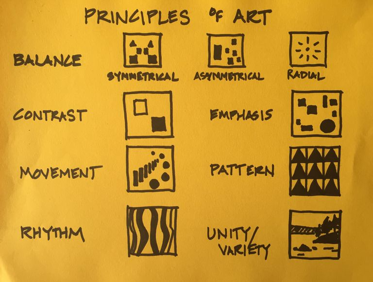 Principles Of Visual Arts : The principles of art and design