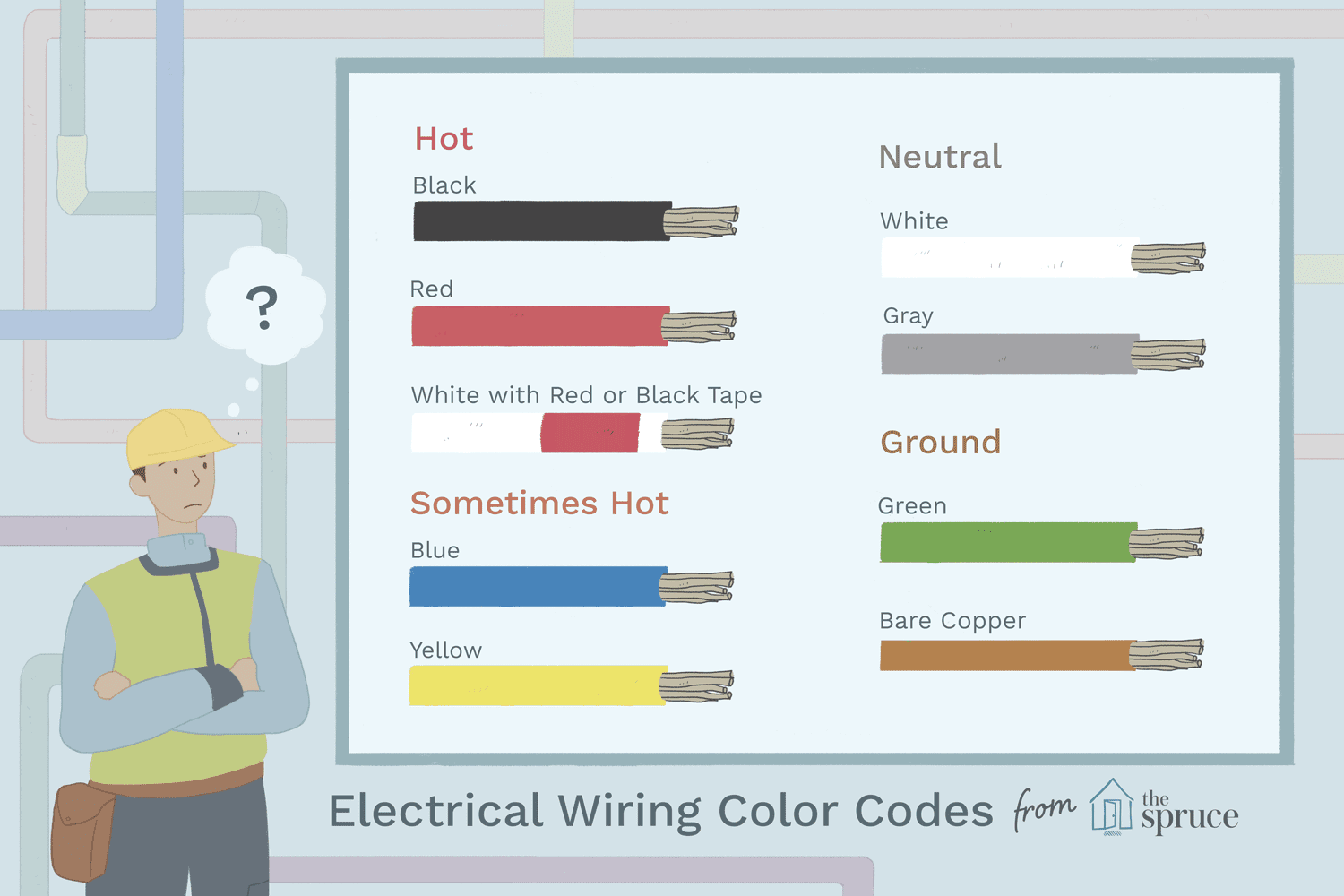 electrical wiring color coding system wiring electricity colors schemes 3 5mm jack wiring diagram colors