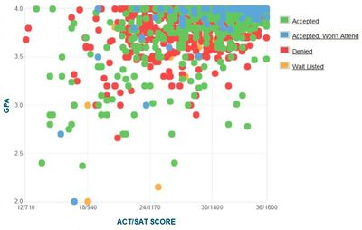 Rice University Graph of GPA SAT and ACT Scores