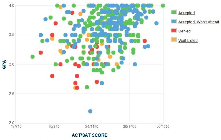Stonehill College GPA, SAT and ACT Data for Admission