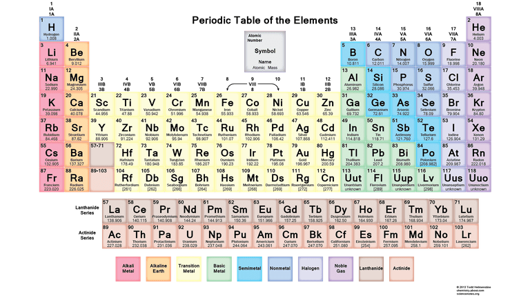 this is a downloadable soft colored periodic table - Periodic Table Of Elements Handout