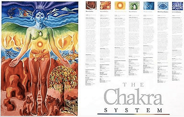 The Chakra System Poster