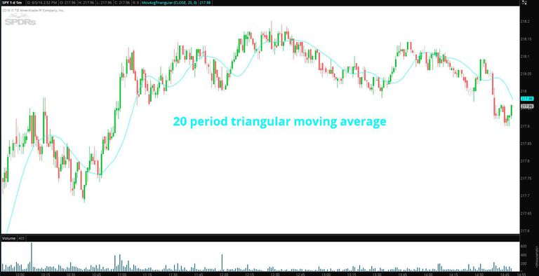 triangular moving average applied to SPDR S&P 500 one minute chart