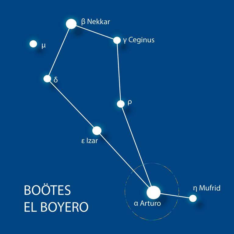Arturo en la constelación del Boyero
