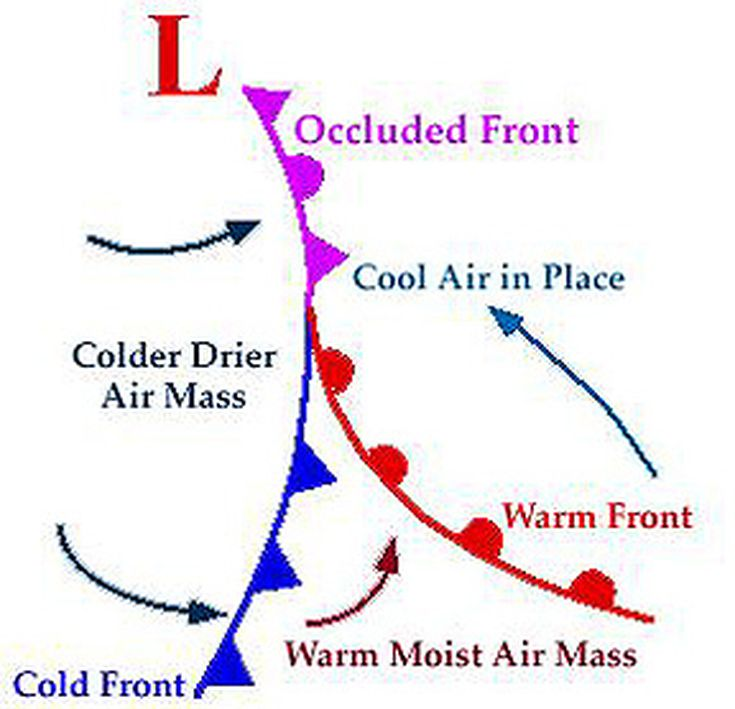 Weather Front Definitions Map Symbols - Air masses map of us hot dry cool moist
