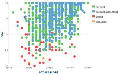 Northwestern University GPA SAT Scores and ACT Scores