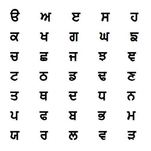 Gurmukhi Alphabet Consonants