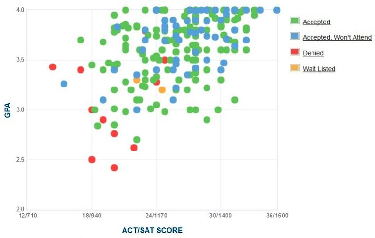 Saint Mary's College GPA, SAT and ACT Data for Admission
