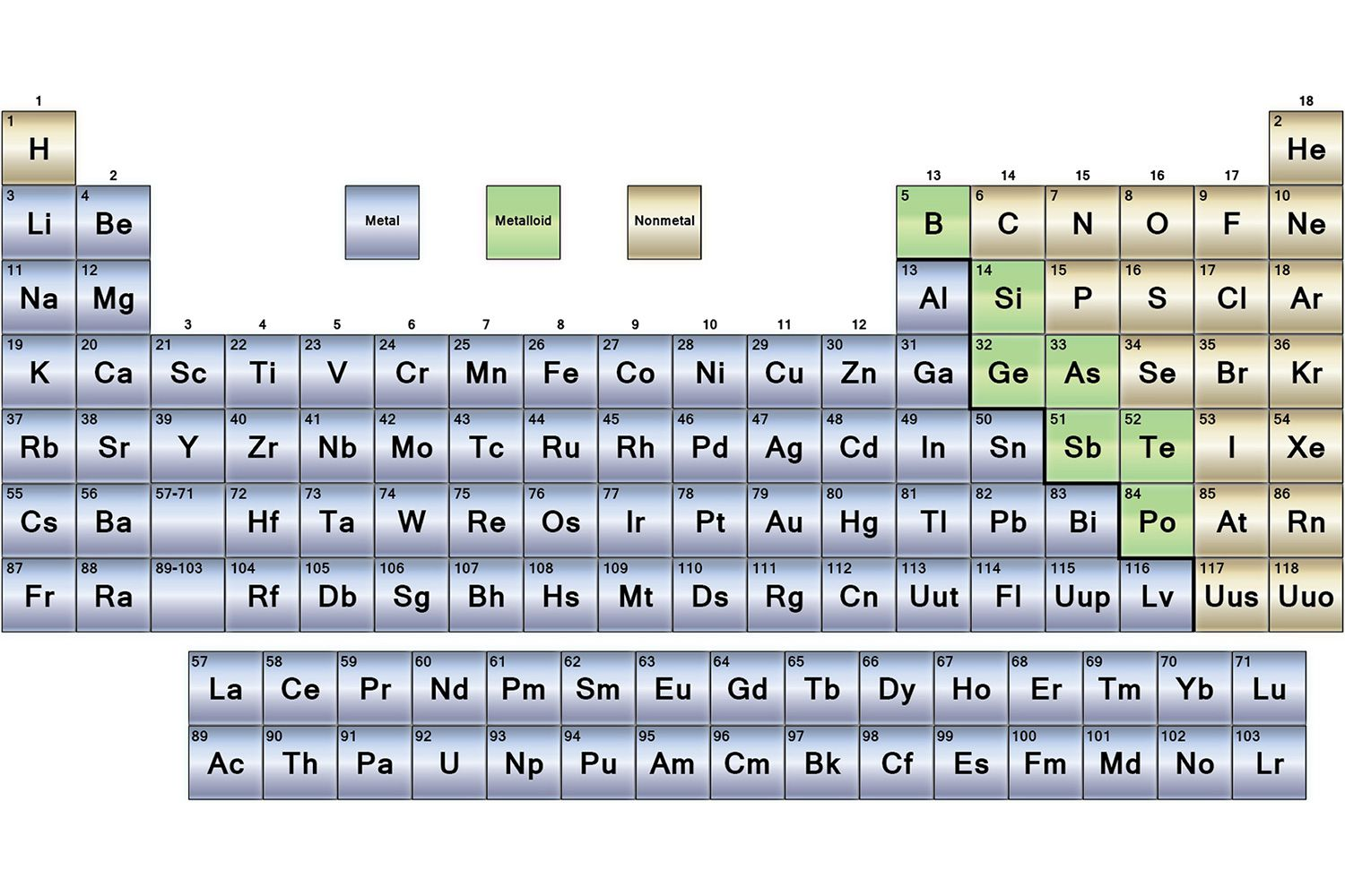 Metals nonmetals and metalloids periodic table biocorpaavc Images