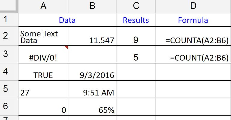 Counting All Types of Data with COUNTA in Google Spreadsheets