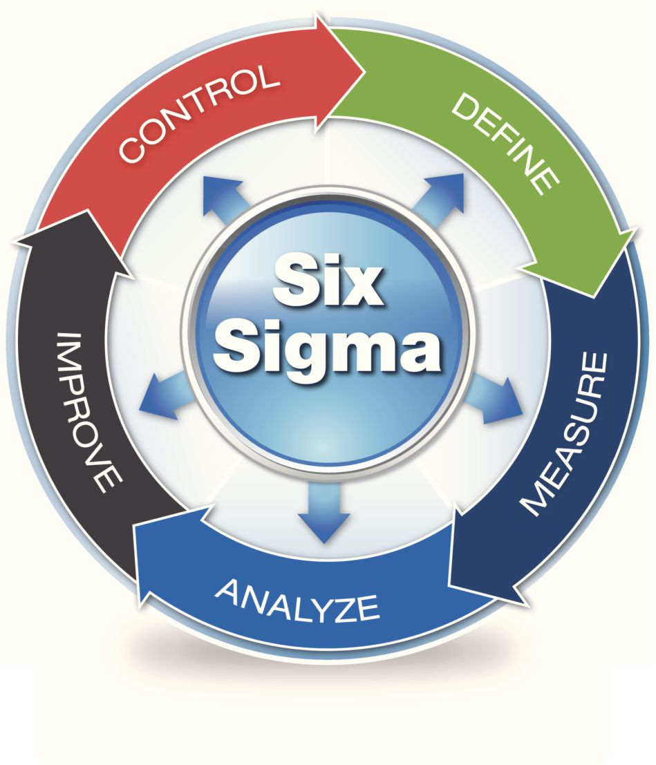 Can a six sigma green belt help your small business free six sigma certification courses supply chain optimization xflitez Gallery