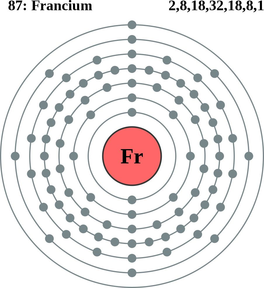Francium Has The Lowest Electronegativity Value