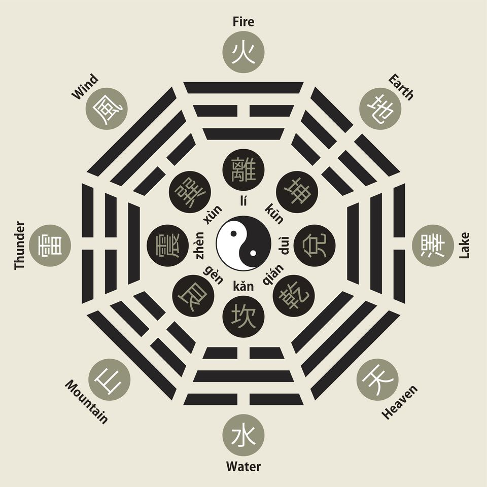 Infogrphic of the Chinese bagua, (八卦 / literally: eight symbols), also called the eight trigrams.