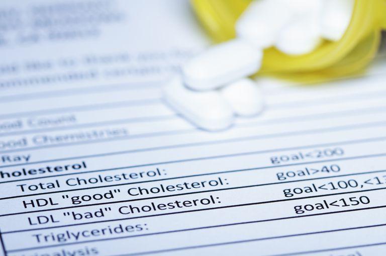 Cholesterol, thyroid, high-cholesterol