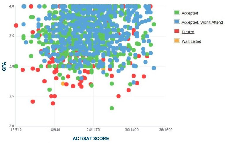 UC Merced GPA, SAT and ACT Data for Admission